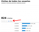 Visitas de Google Analytics por horas
