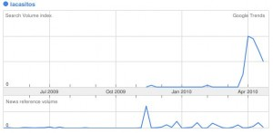 Búsqueda Lacasitos en Google